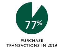 77% purchase transactions in 2019